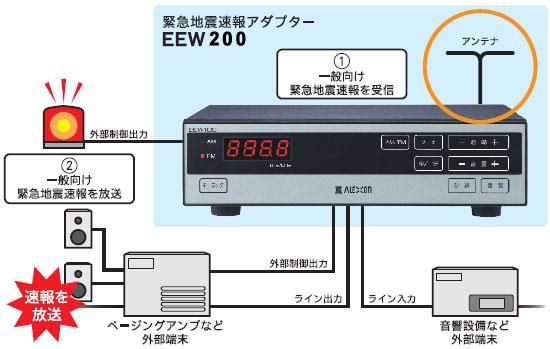 アレクソン 緊急地震速報アダプター EEW100|名電通株式会社